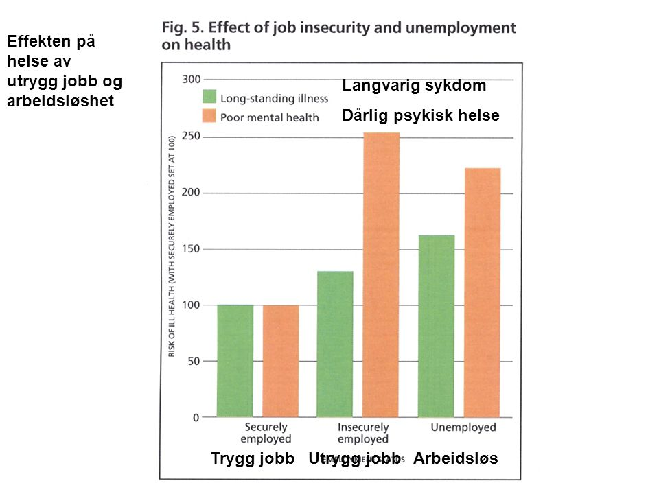 Effekten på helse av utrygg jobb og arbeidsløshet Langvarig sykdom Dårlig psykisk helse Trygg jobb Utrygg jobb Arbeidsløs