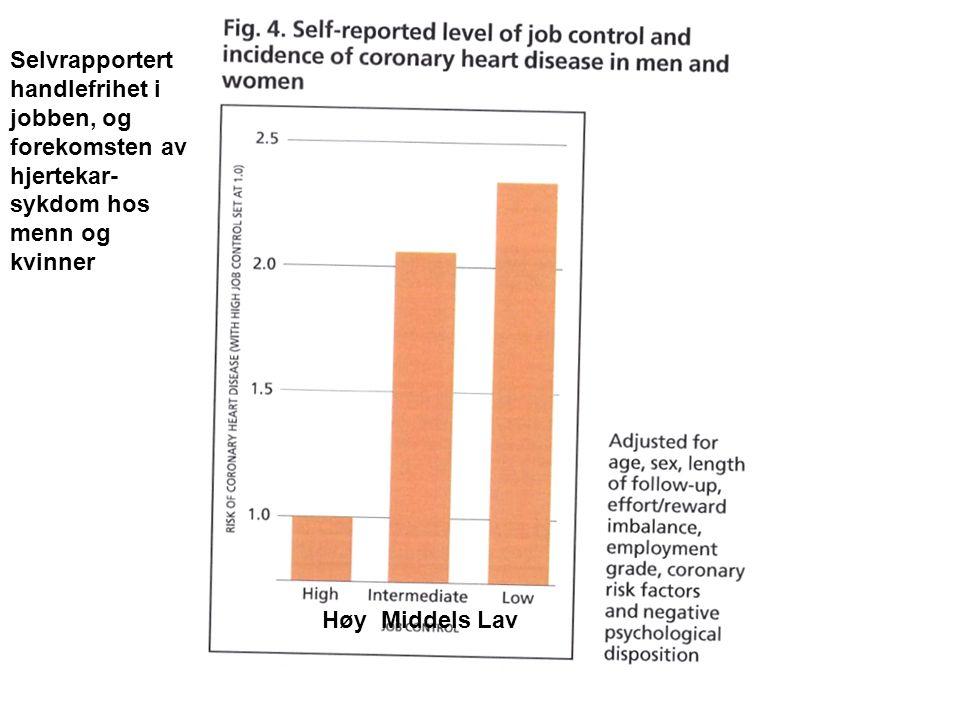 Selvrapportert handlefrihet i jobben, og forekomsten av hjertekar- sykdom hos menn og kvinner Høy Middels Lav