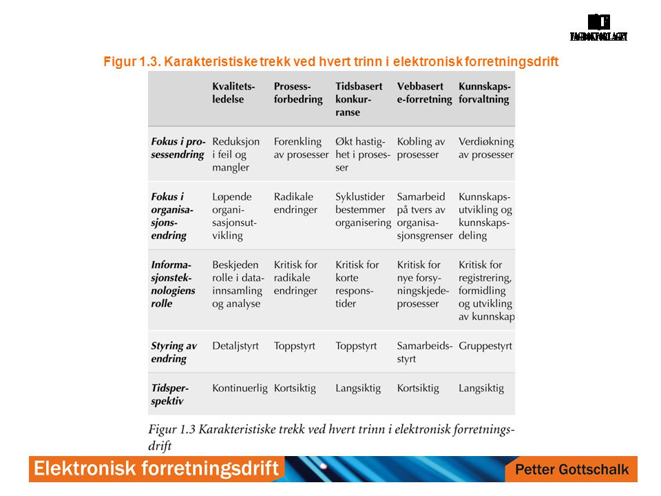 Figur 1.3. Karakteristiske trekk ved hvert trinn i elektronisk forretningsdrift