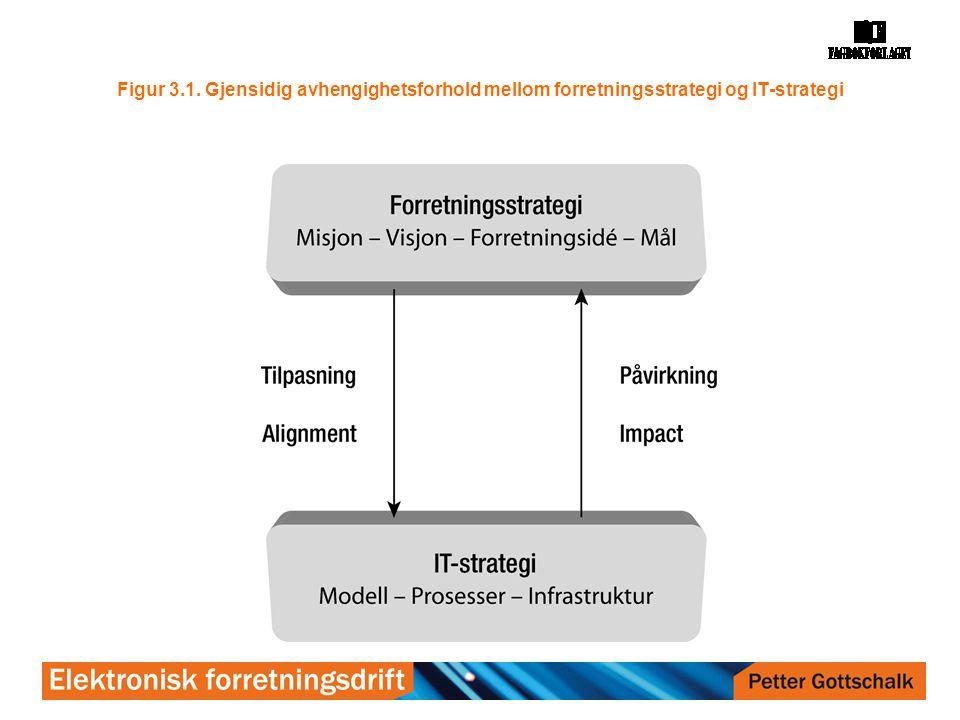 Figur 3.1. Gjensidig avhengighetsforhold mellom forretningsstrategi og IT-strategi