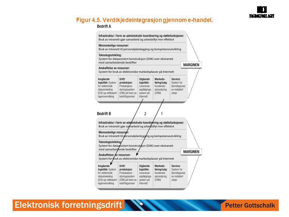 Figur 4.5. Verdikjedeintegrasjon gjennom e-handel.