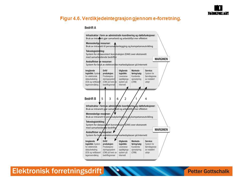 Figur 4.6. Verdikjedeintegrasjon gjennom e-forretning.