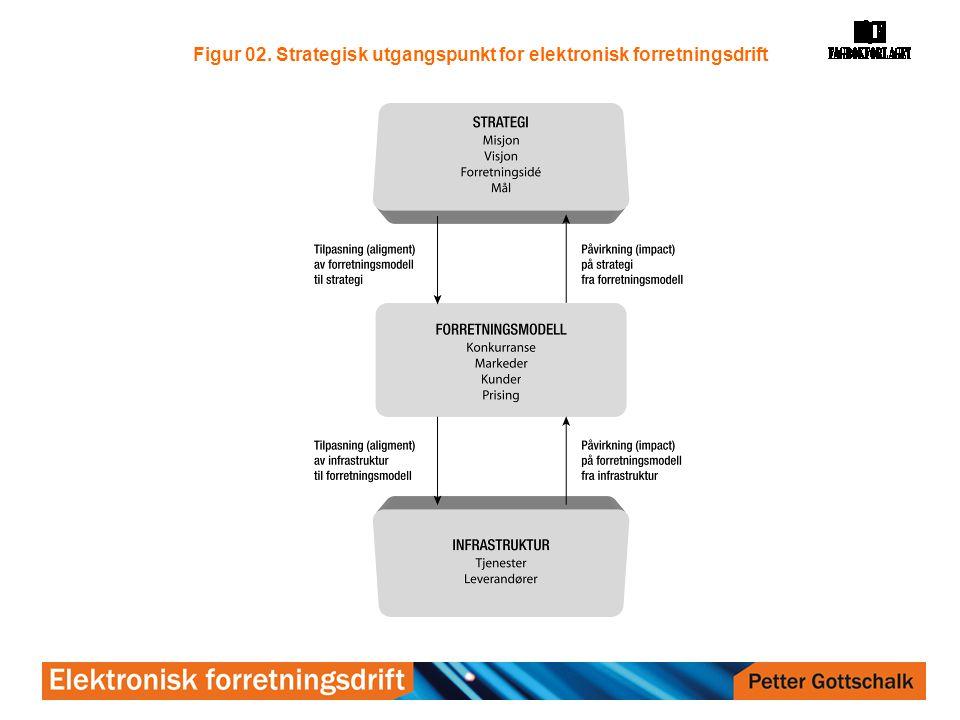 Figur 2.3. Kunnskapsutfordringer i elektronisk forretningsdrift