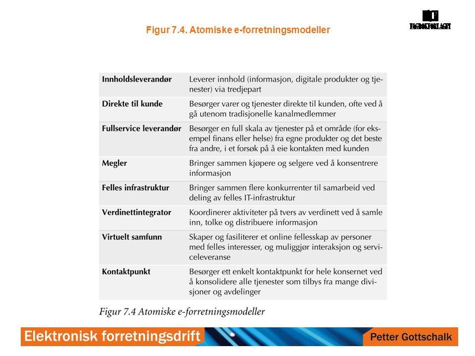 Figur 7.4. Atomiske e-forretningsmodeller