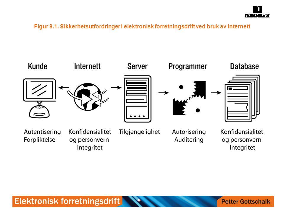 Figur 8.1. Sikkerhetsutfordringer i elektronisk forretningsdrift ved bruk av Internett