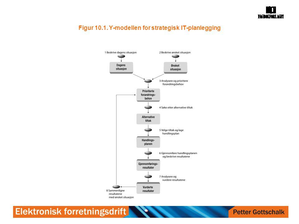 Figur 10.1. Y-modellen for strategisk IT-planlegging