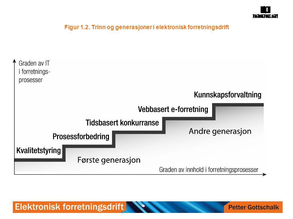 Figur 1.2. Trinn og generasjoner i elektronisk forretningsdrift