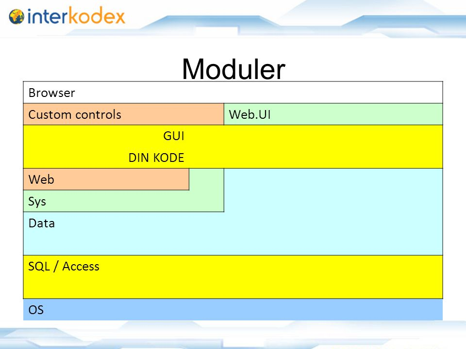 Moduler Browser Custom controlsWeb.UI GUI DIN KODE Web Sys Data SQL / Access OS