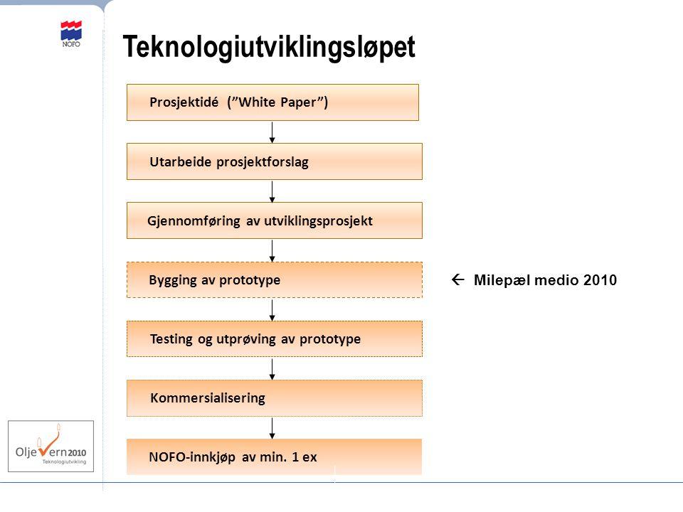 Prosjektidé ( White Paper ) Utarbeide prosjektforslag Gjennomføring av utviklingsprosjekt Bygging av prototype Testing og utprøving av prototype Kommersialisering NOFO-innkjøp av min.
