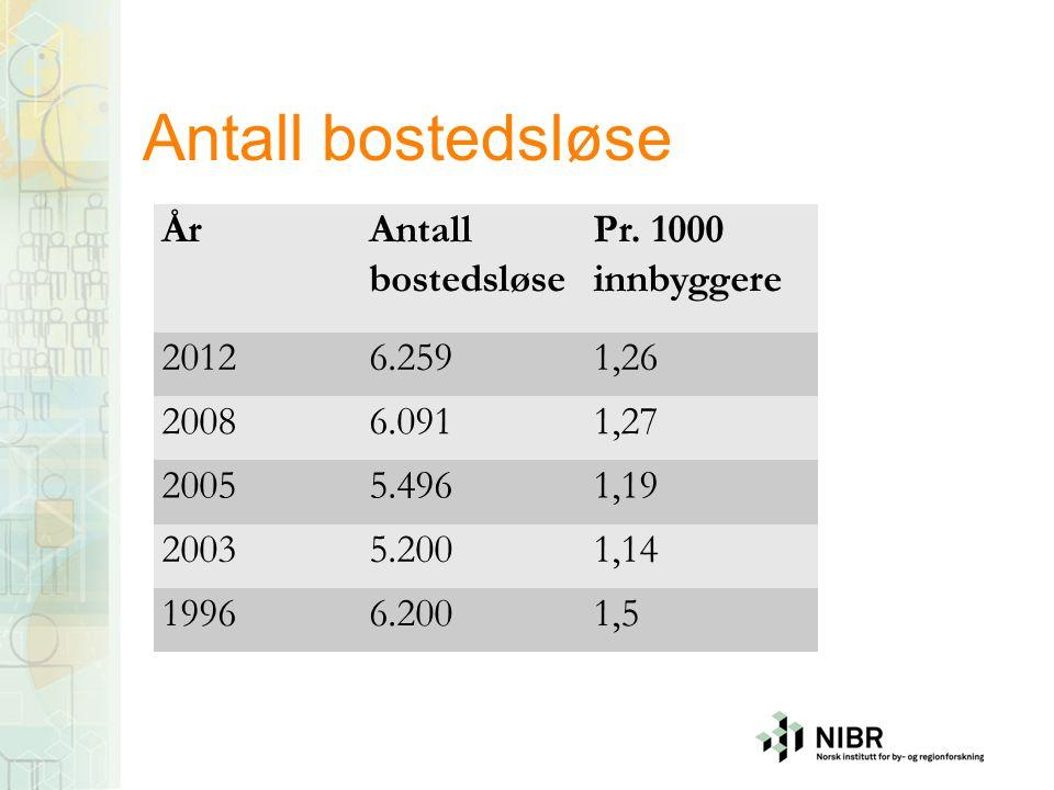 Antall bostedsløse ÅrAntall bostedsløse Pr. 1000 innbyggere 20126.2591,26 20086.0911,27 20055.4961,19 20035.2001,14 19966.2001,5