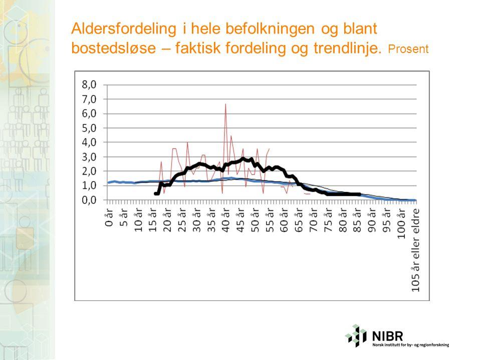 Aldersfordeling i hele befolkningen og blant bostedsløse – faktisk fordeling og trendlinje. Prosent