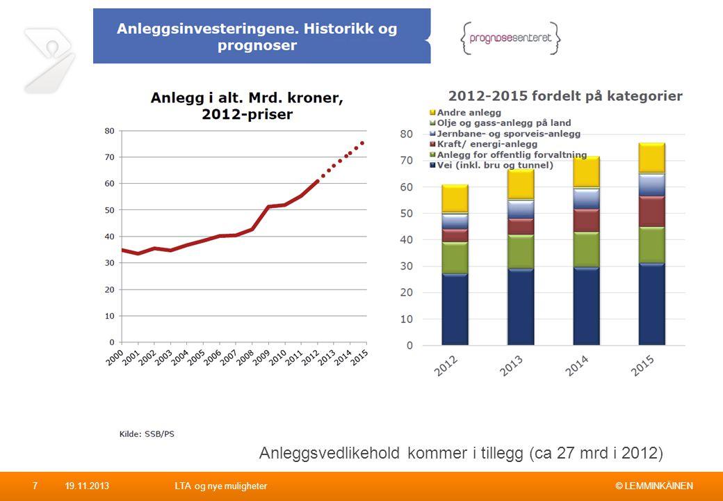 © LEMMINKÄINEN719.11.2013LTA og nye muligheter Anleggsvedlikehold kommer i tillegg (ca 27 mrd i 2012)