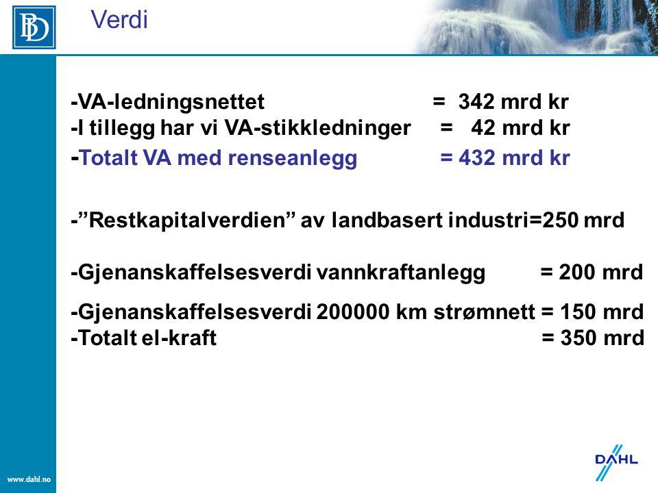 """www.dahl.no -VA-ledningsnettet = 342 mrd kr -I tillegg har vi VA-stikkledninger = 42 mrd kr - Totalt VA med renseanlegg = 432 mrd kr -""""Restkapitalverd"""