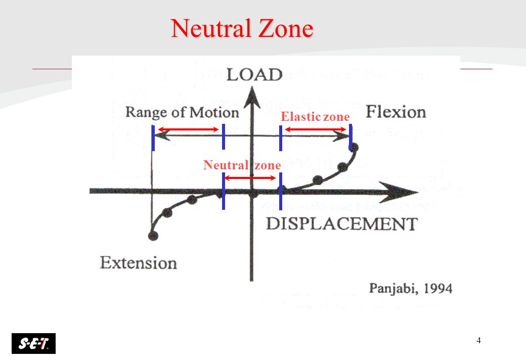 4 Neutral Zone Neutral zone Elastic zone
