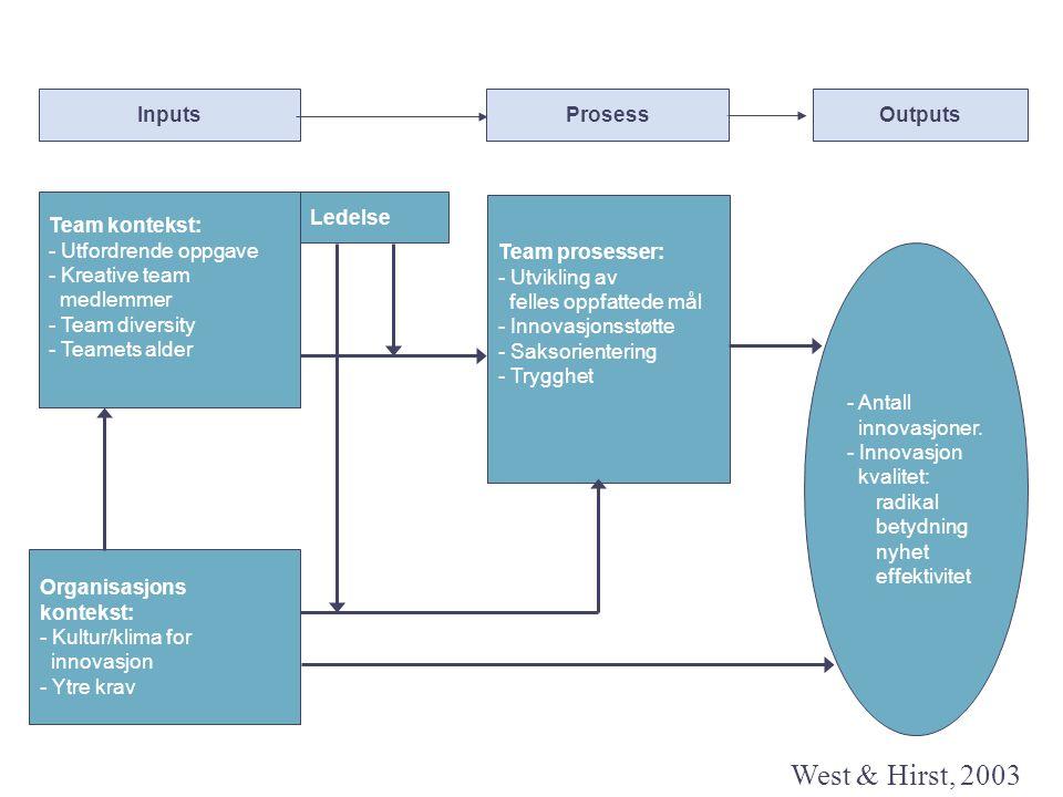 Team kontekst: - Utfordrende oppgave - Kreative team medlemmer - Team diversity - Teamets alder Organisasjons kontekst: - Kultur/klima for innovasjon