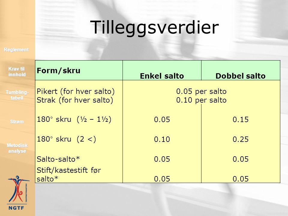 Tumbling-tabell Tumbling- tabell Tumbling- tabell Strøm Reglement Metodisk analyse Metodisk analyse Krav til innhold Krav til innhold GruppeBasis elem