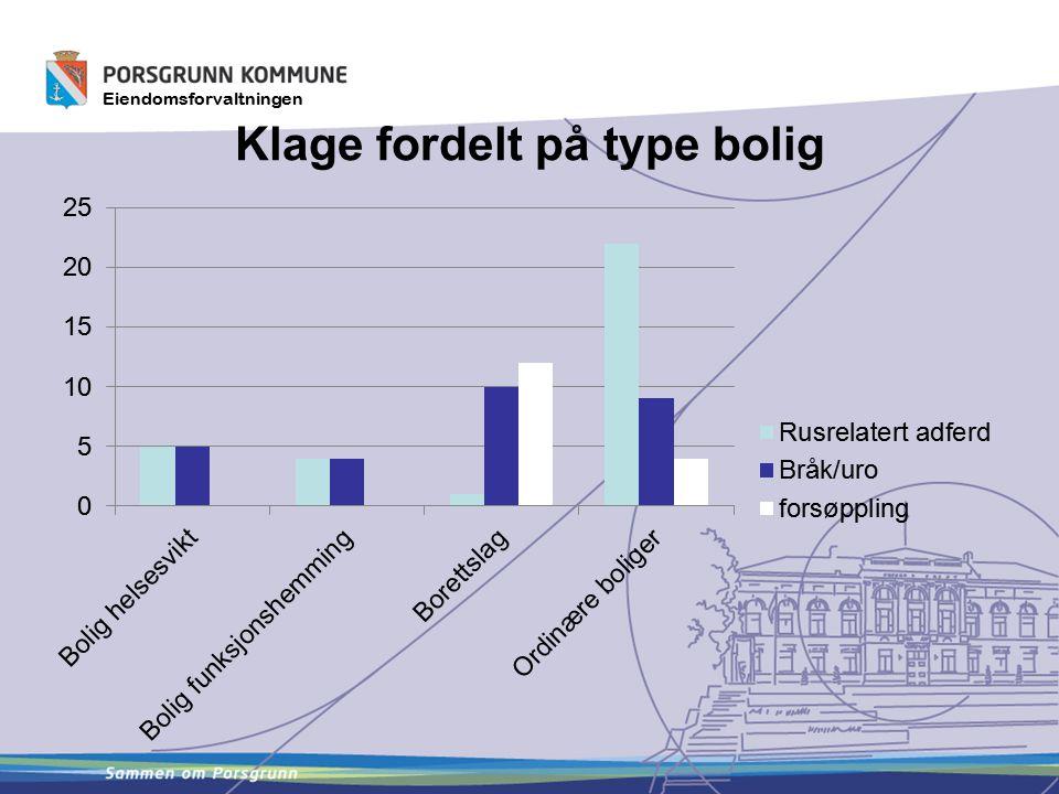 Eiendomsforvaltningen Klage fordelt på type bolig