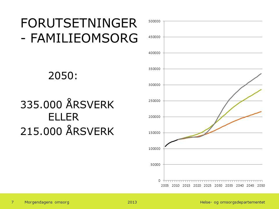 Helse- og omsorgsdepartementet FORUTSETNINGER - FAMILIEOMSORG 2050: 335.000 ÅRSVERK ELLER 215.000 ÅRSVERK 20137Morgendagens omsorg