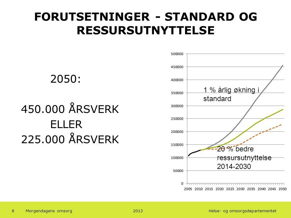 Helse- og omsorgsdepartementet FORUTSETNINGER - STANDARD OG RESSURSUTNYTTELSE 2050: 450.000 ÅRSVERK ELLER 225.000 ÅRSVERK 8 1 % årlig økning i standard 20 % bedre ressursutnyttelse 2014-2030 2013Morgendagens omsorg