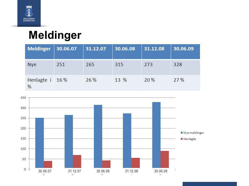 Avvik - behandlingstid undersøkelser Behandlingstid30.06.200731.12.200730.06.200831.12.200830.06.200931.10.2009 Mellom 3 – 6 mnd24 %41 %61 %47 %30 %28 % Over 6 mnd0 %2 %4 %18 %19 %6 %