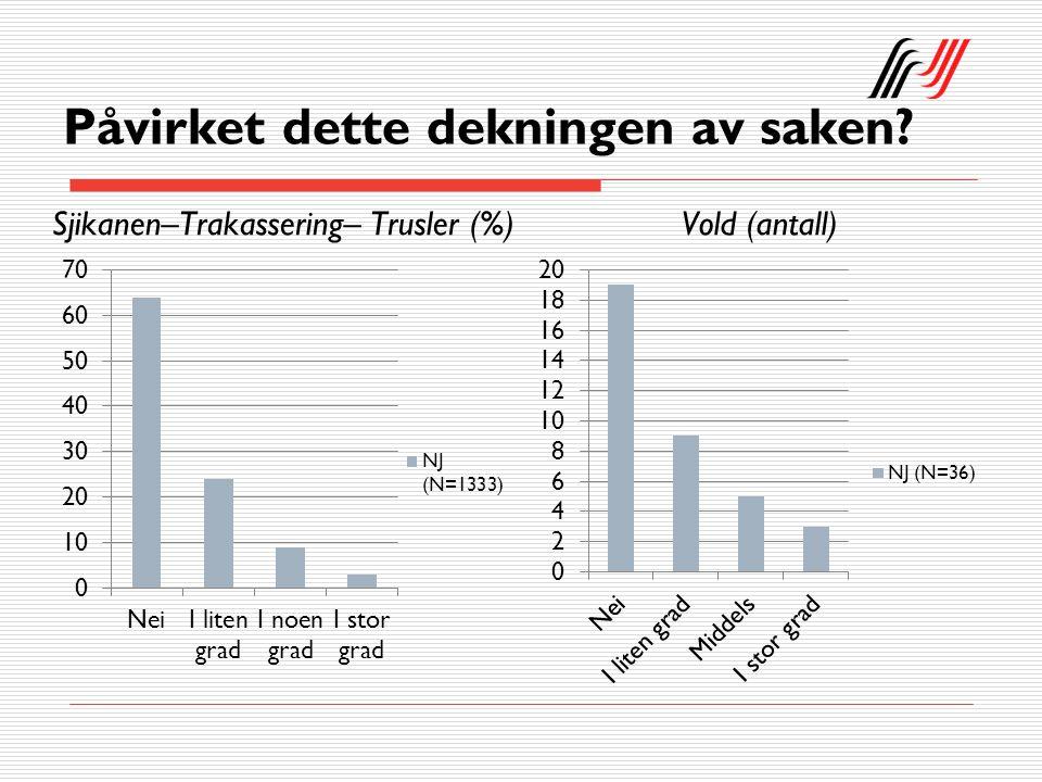 Påvirket dette dekningen av saken Sjikanen–Trakassering– Trusler (%)Vold (antall)