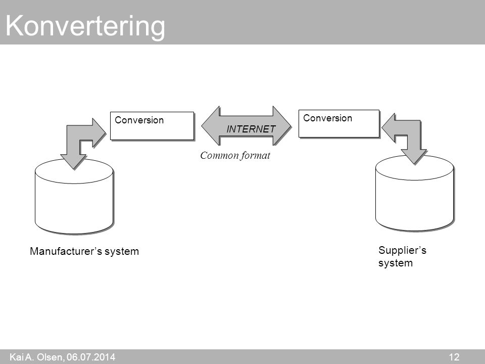 Kai A. Olsen, 06.07.2014 12 Konvertering Manufacturer's system Supplier's system Conversion Common format INTERNET