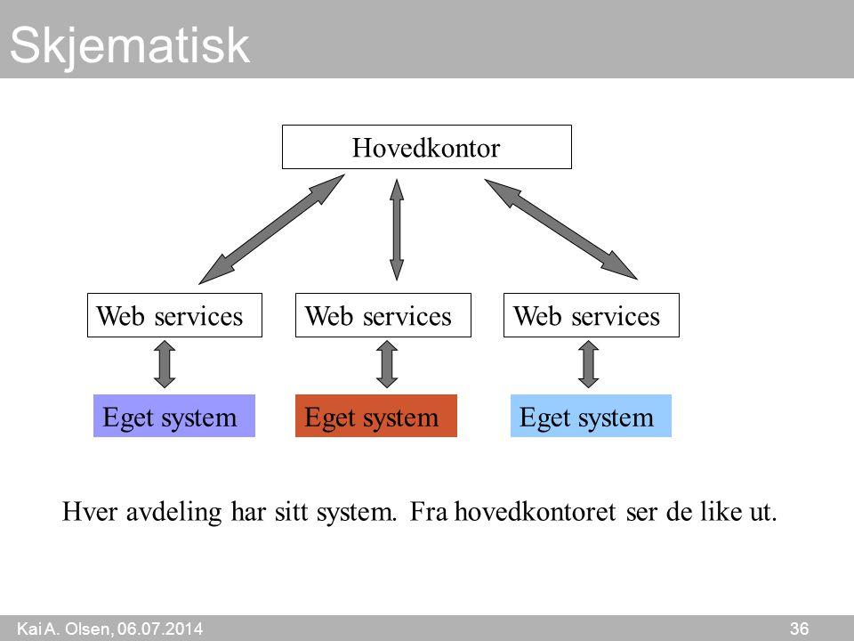 Kai A. Olsen, 06.07.2014 36 Skjematisk Web services Eget system Hovedkontor Hver avdeling har sitt system. Fra hovedkontoret ser de like ut.