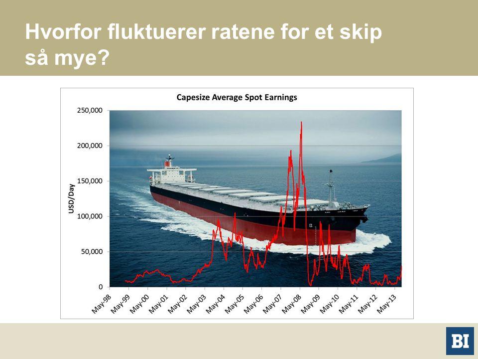 Hvorfor fluktuerer ratene for et skip så mye?