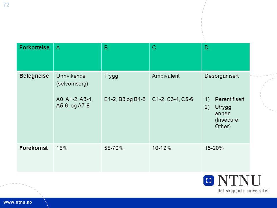 72 ForkortelseABCD BetegnelseUnnvikende (selvomsorg) A0, A1-2, A3-4, A5-6 og A7-8 Trygg B1-2, B3 og B4-5 Ambivalent C1-2, C3-4, C5-6 Desorganisert 1)P