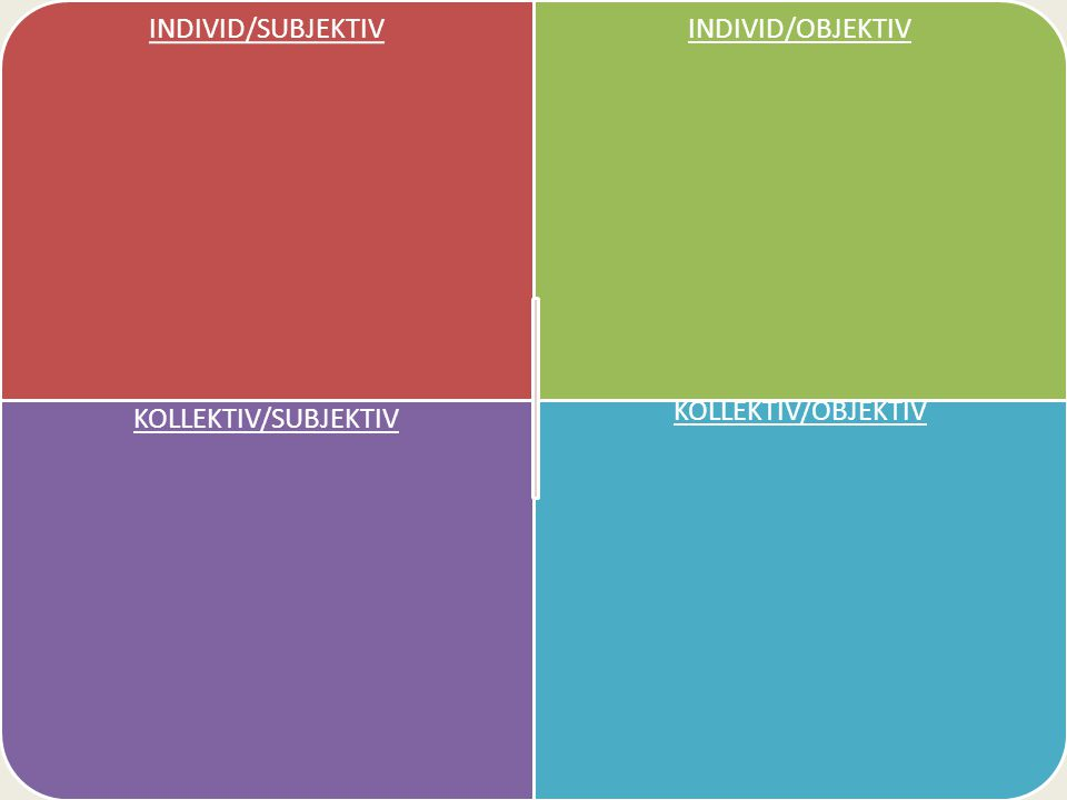 INDIVID/SUBJEKTIV INDIVID/OBJEKTIV KOLLEKTIV/SUBJEKTIV KOLLEKTIV/OBJEKTIV