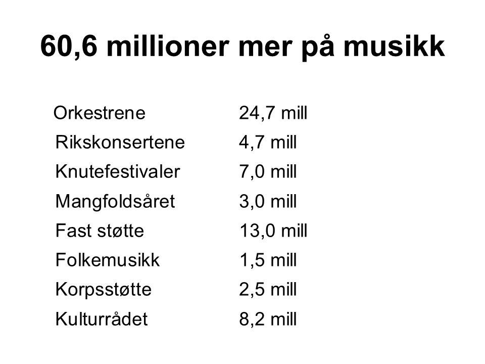 60,6 millioner mer på musikk Orkestrene 24,7 mill Rikskonsertene 4,7 mill Knutefestivaler 7,0 mill Mangfoldsåret 3,0 mill Fast støtte13,0 mill Folkemusikk1,5 mill Korpsstøtte2,5 mill Kulturrådet 8,2 mill