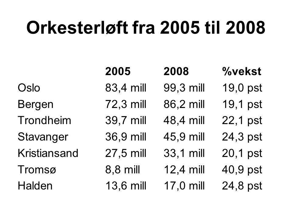 Orkesterløft fra 2005 til 2008 20052008%vekst Oslo83,4 mill99,3 mill 19,0 pst Bergen72,3 mill86,2 mill 19,1 pst Trondheim39,7 mill48,4 mill 22,1 pst Stavanger36,9 mill45,9 mill 24,3 pst Kristiansand27,5 mill33,1 mill 20,1 pst Tromsø8,8 mill12,4 mill 40,9 pst Halden13,6 mill17,0 mill 24,8 pst