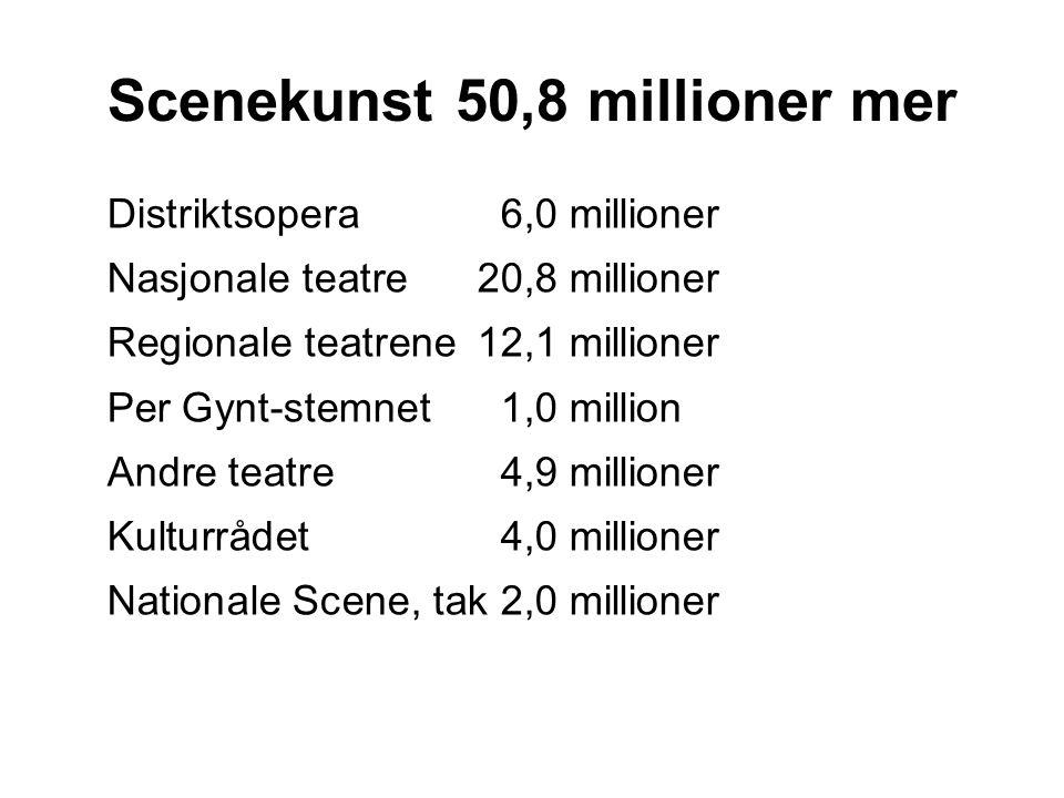 Scenekunst 50,8 millioner mer Distriktsopera 6,0 millioner Nasjonale teatre20,8 millioner Regionale teatrene12,1 millioner Per Gynt-stemnet 1,0 million Andre teatre4,9 millioner Kulturrådet 4,0 millioner Nationale Scene, tak2,0 millioner
