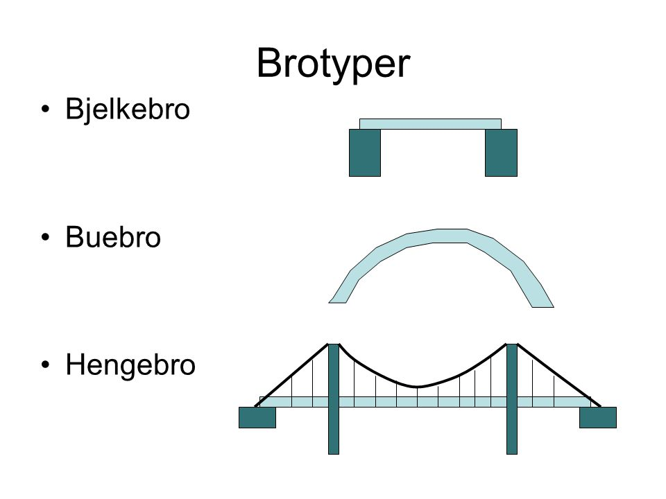 Brotyper Bjelkebro Buebro Hengebro