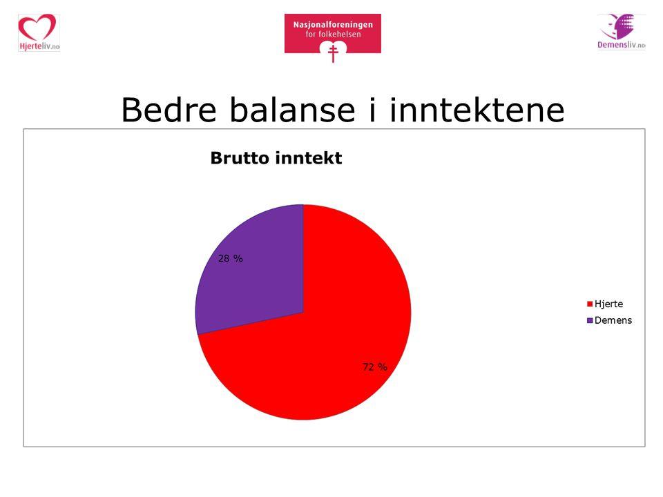 Bedre balanse i inntektene