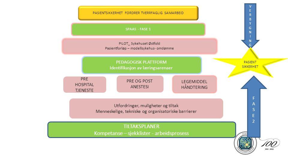 PASIENTSIKKERHET FORDRER TVERRFAGLIG SAMARBEID SPAAS - FASE 1 PILOT_ Sykehuset Østfold Pasientforløp – modellsykehus- omdømme PEDAGOGISK PLATTFORM Identifikasjon av læringsarenaer PRE HOSPITAL TJENESTE PRE OG POST ANESTESI LEGEMIDDEL HÅNDTERING Utfordringer, muligheter og tiltak Menneskelige, tekniske og organisatoriske barrierer TILTAKSPLANER Kompetanse – sjekklister - arbeidsprosess OVERBYGNINGOVERBYGNING FASE2FASE2 PASIENT SIKKERHET