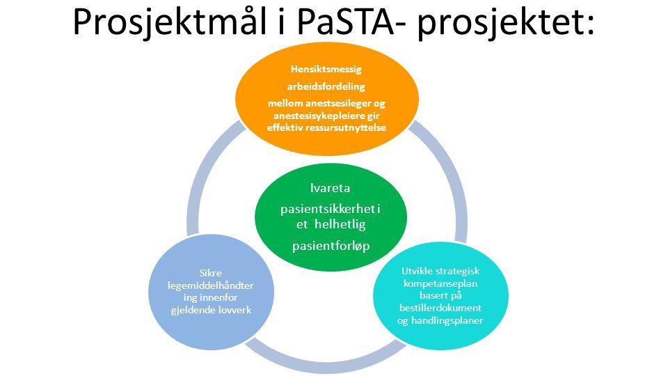 Prosjektmål i PaSTA- prosjektet: Ivareta pasientsikkerhet i et helhetlig pasientforløp Hensiktsmessig arbeidsfordeling mellom anestsesileger og anestesisykepleiere gir effektiv ressursutnyttelse Utvikle strategisk kompetanseplan basert på bestillerdokument og handlingsplaner Sikre legemiddelhåndter ing innenfor gjeldende lovverk