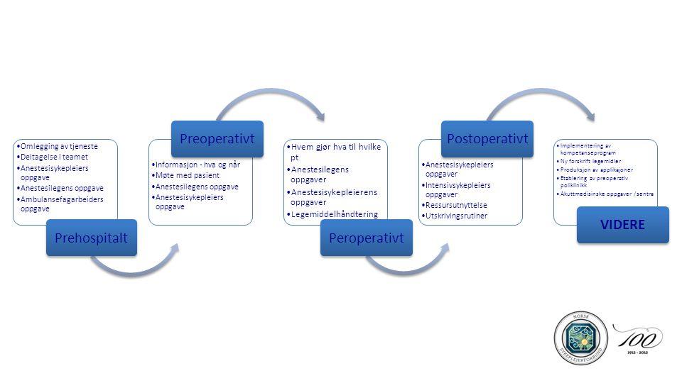 I denne timen skal jeg ta dere med: Hvordan ta tak i en dagsaktuell sak samfunns- /helsepolitisk Forankret i LM-saker og-/ eller forbundsstyret Finne gode samarbeidspartnere ( VENNER ) Selge den internt og eksternt ( 20- 80 %) Spesialistgodkjenning av nye grupper – jobbe mot Helsedirektoratet Presentere PaSTA – prosjektet v/SØ