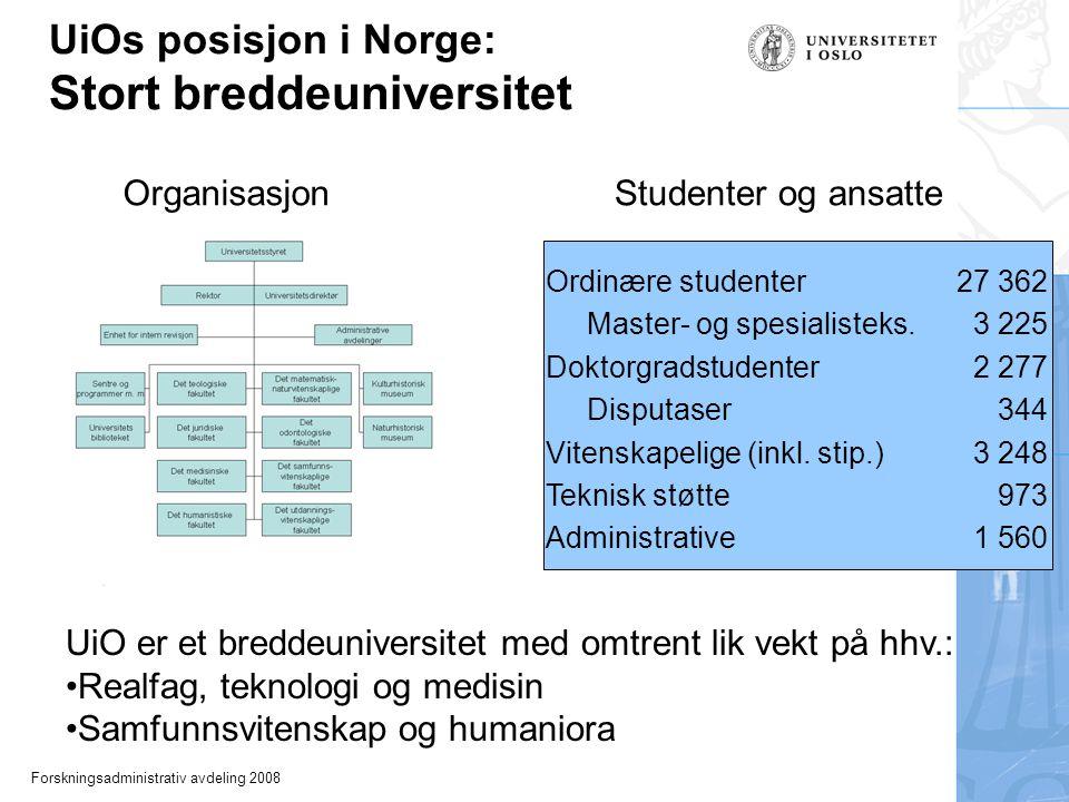 Forskningsadministrativ avdeling 2008 UiOs posisjon i Norge: De beste, mest effektive – og synlige forskerne UiOs markedsandeler i UoH-sektor Statlig finansiering 18 % Vitenskapelige publikasjoner30 % Forskningsrådsfinansiering30 % Antall avlagte doktorgrader33 % EU-midler39 % Sentre for fremragende forsk.47 % Hyppigst siterte forskere50 % (Basert på offisielle tall fra DBH 2007) UiO har nær 50% av de mest mediesynlige professorene