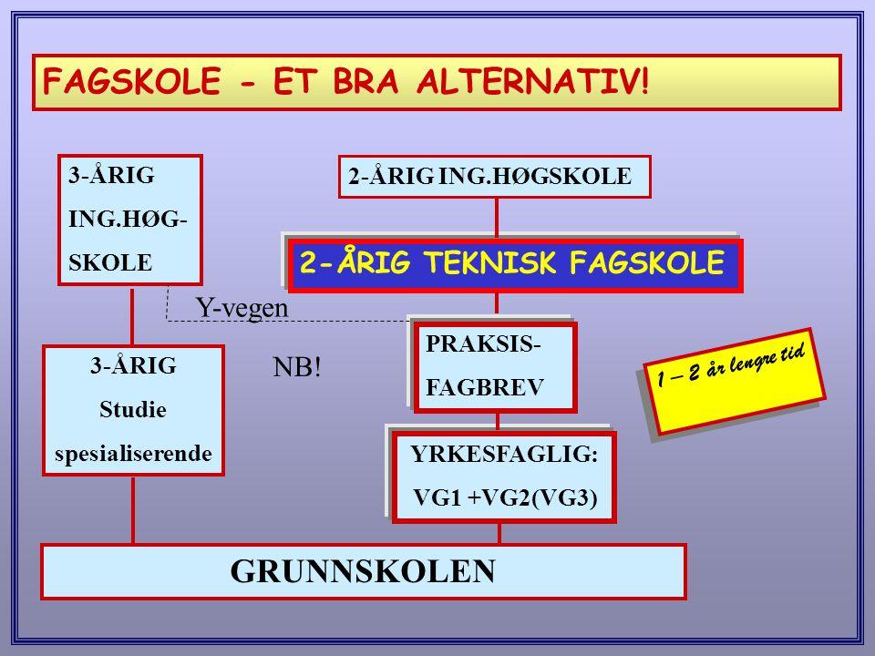 FAGSKOLE - ET BRA ALTERNATIV! GRUNNSKOLEN 3-ÅRIG Studie spesialiserende 3-ÅRIG ING.HØG- SKOLE YRKESFAGLIG: VG1 +VG2(VG3) 2-ÅRIG TEKNISK FAGSKOLE PRAKS