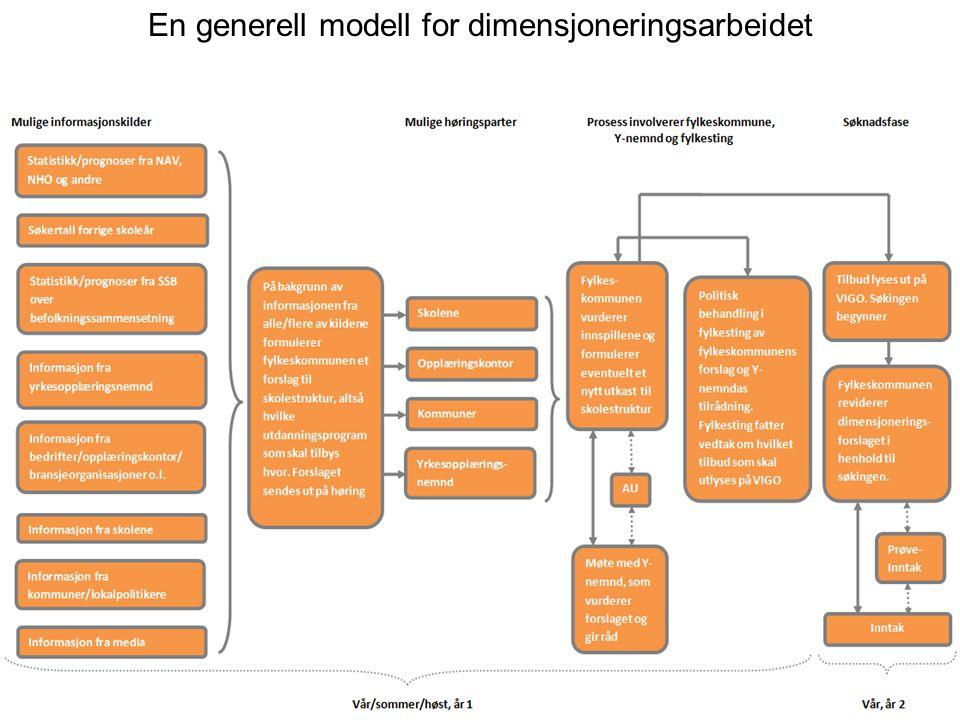 Funn 1 En generell modell for dimensjoneringsarbeidet