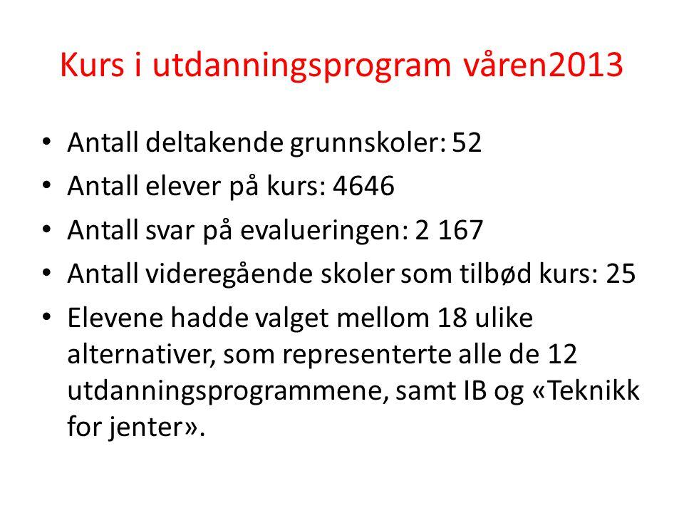 Kurs i utdanningsprogram våren 2013 Elevenes valg fordelt på ST, MK og YF