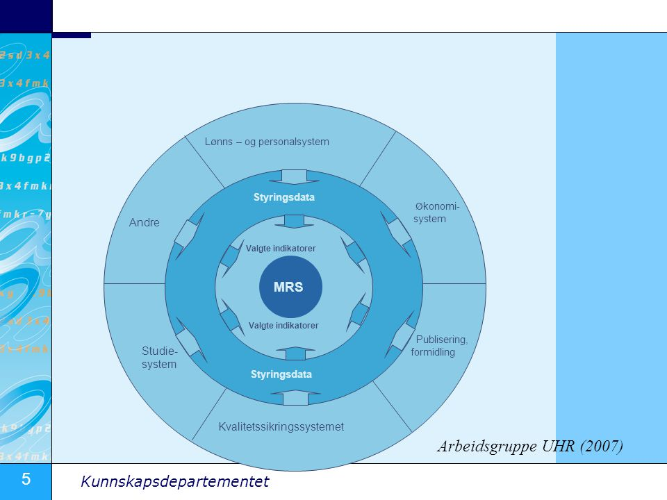 5 Kunnskapsdepartementet Studie- system Kvalitetssikringssystemet Andre Publisering, formidling Ø konomi- system Lønns – og personalsystem MRS Styringsdata Valgte indikatorer Arbeidsgruppe UHR (2007)