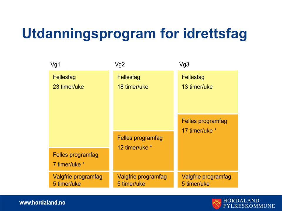 www.hordaland.no Utdanningsprogram for idrettsfag