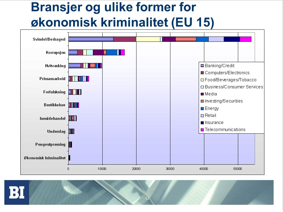 12 Bransjer og ulike former for økonomisk kriminalitet (EU 15)