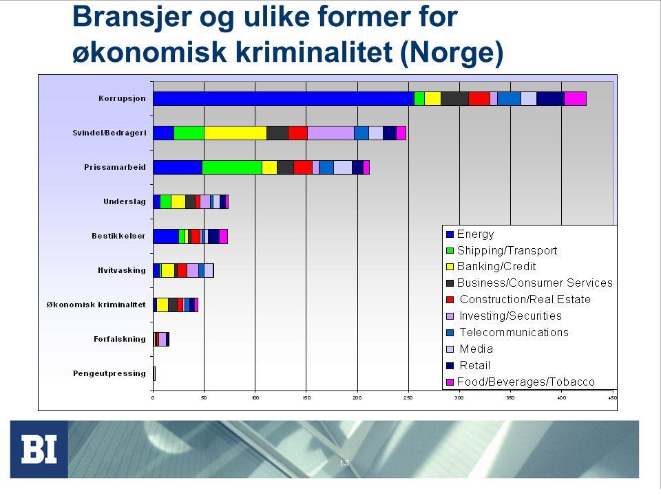 13 Bransjer og ulike former for økonomisk kriminalitet (Norge)