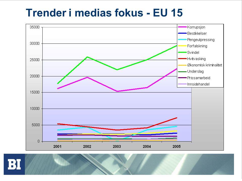 14 Trender i medias fokus - EU 15