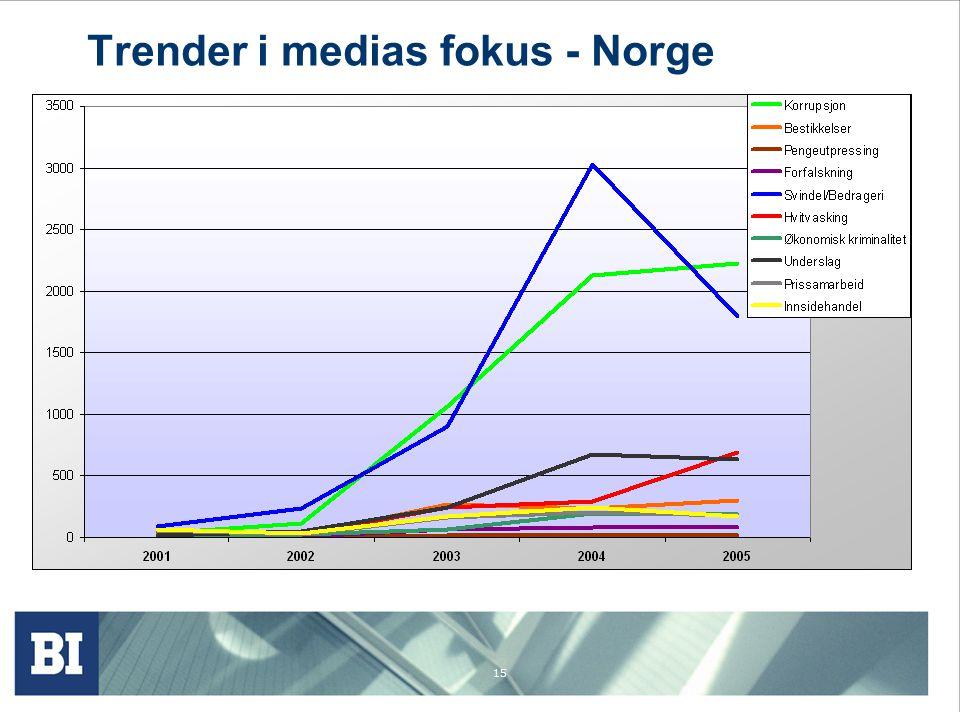 15 Trender i medias fokus - Norge