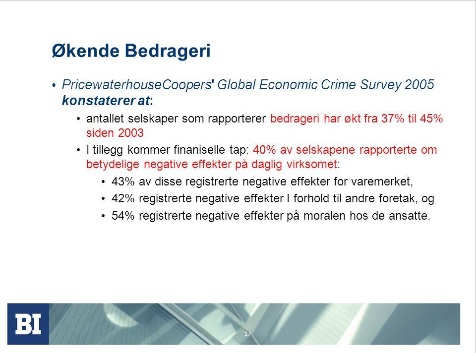 17 Økende Bedrageri PricewaterhouseCoopers' Global Economic Crime Survey 2005 konstaterer at: antallet selskaper som rapporterer bedrageri har økt fra