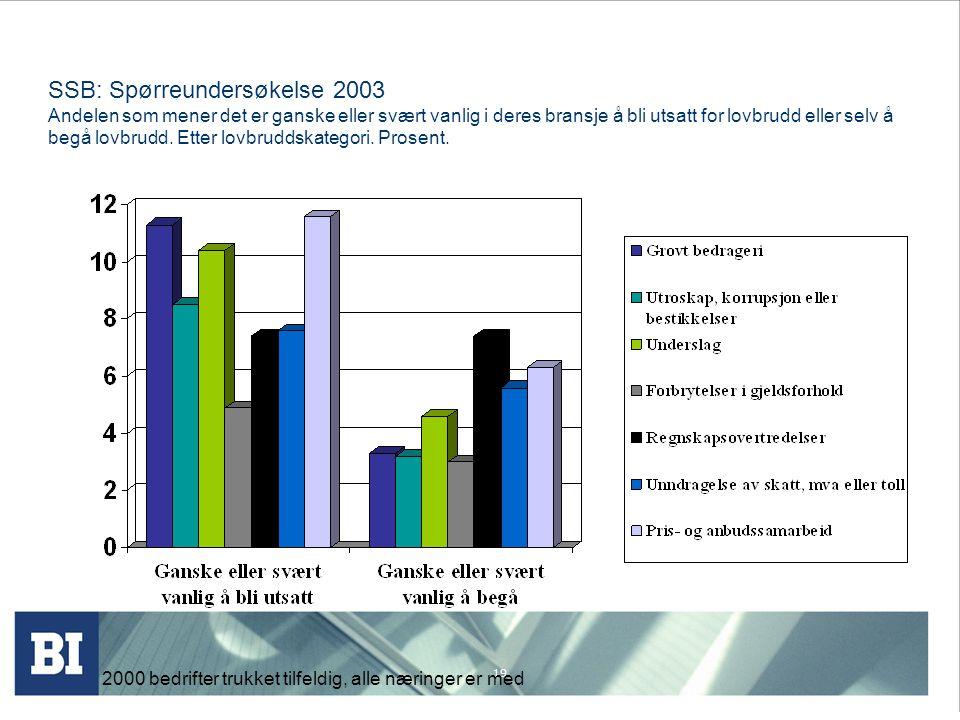 19 SSB: Spørreundersøkelse 2003 Andelen som mener det er ganske eller svært vanlig i deres bransje å bli utsatt for lovbrudd eller selv å begå lovbrud